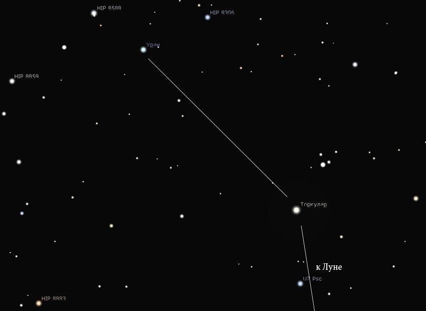 как отыскать Уран на небе ноябрь 2018