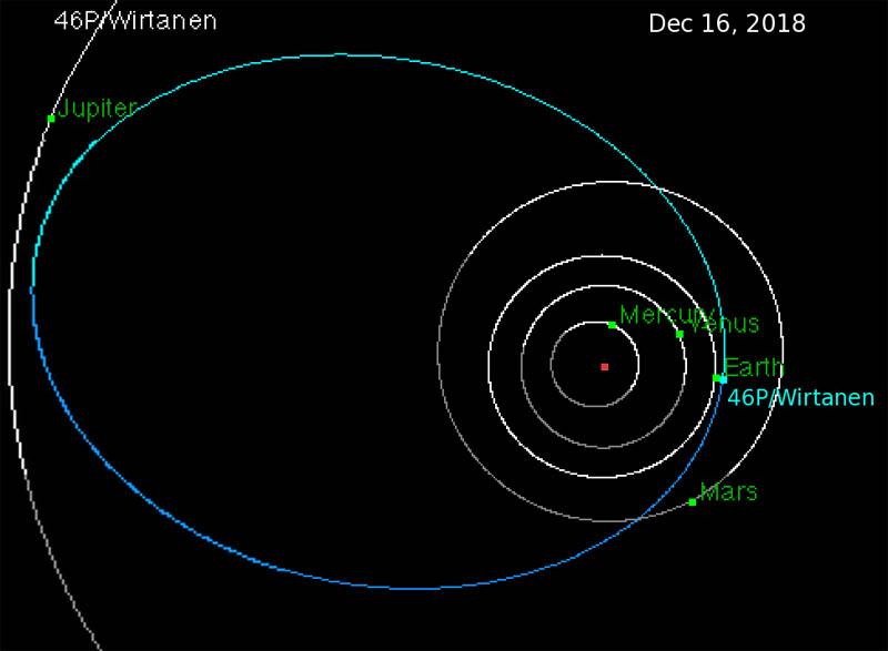 орбита кометы Виртанена