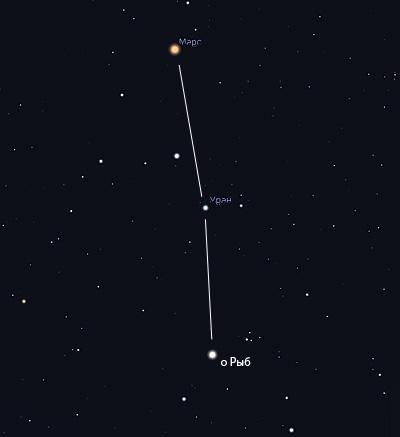 Уран в феврале 2019 года