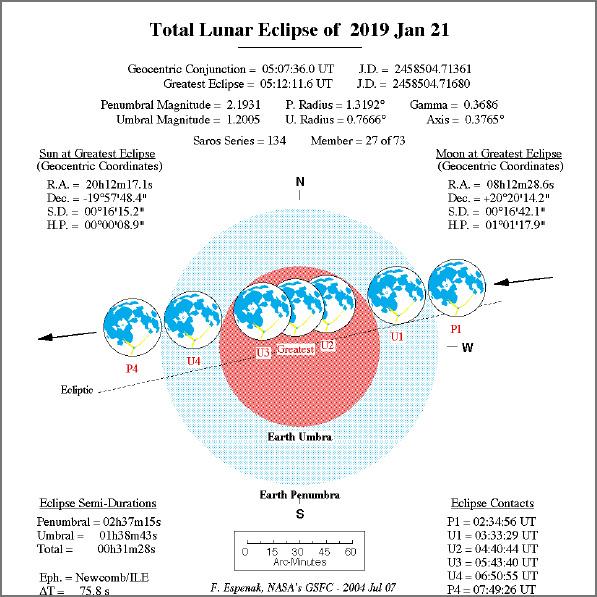 таблица лунного затмения 21 января 2019 года