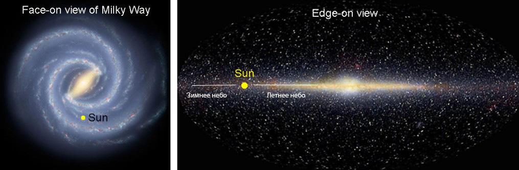 положение Солнца в галактике