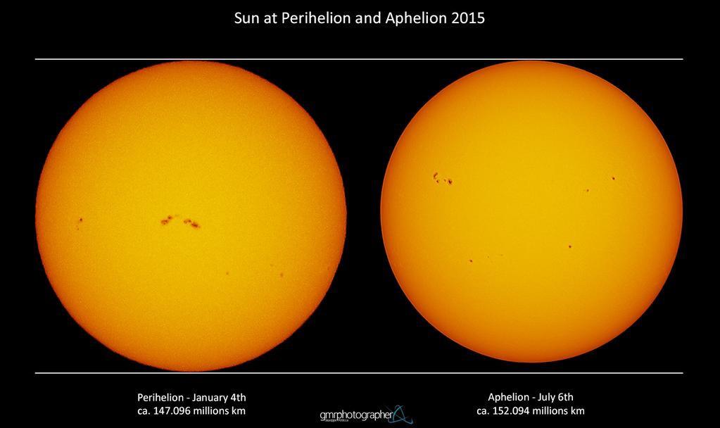 Солнце в перигелии и в афелии