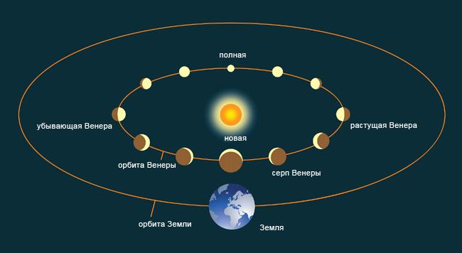 почему Венера имеет фазы