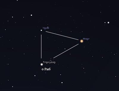 Марс и Уран 10 февраля 2019 года