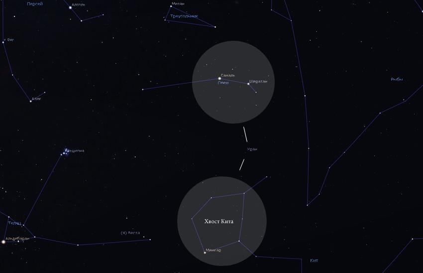 Уран на небе в 2019 году