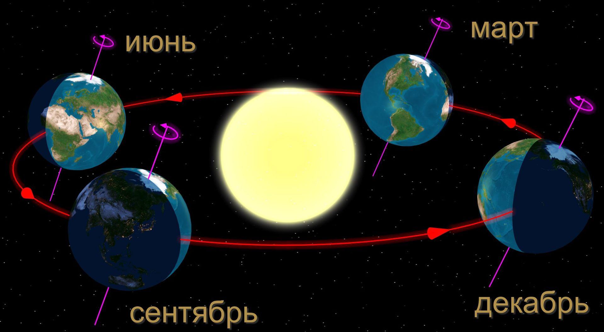равноденствия и солнцестояния