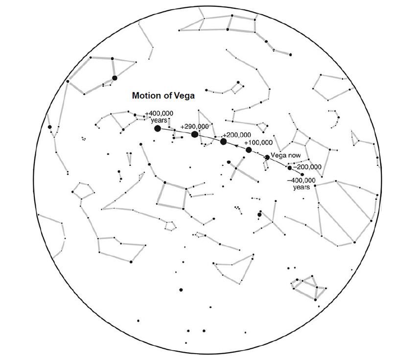 движение звезды Вега