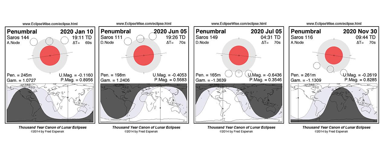 лунные затмения в 2020 году