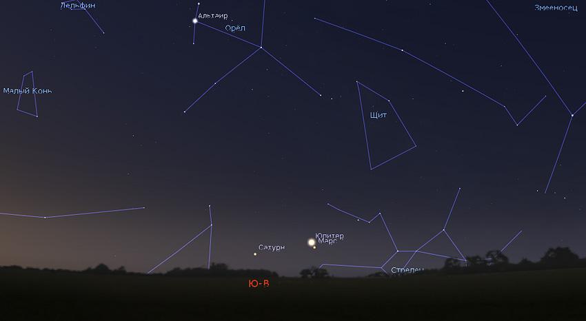 Юпитер, Марс и Сатурн в марте 2020 года