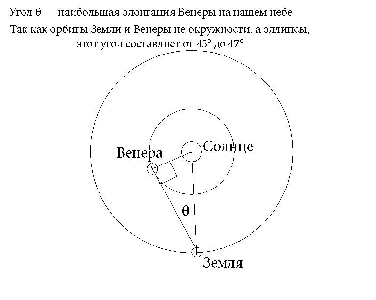 элонгация Венеры