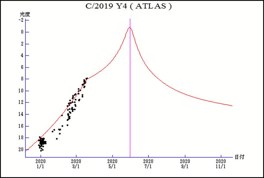комета atlas y4 в 2020 году