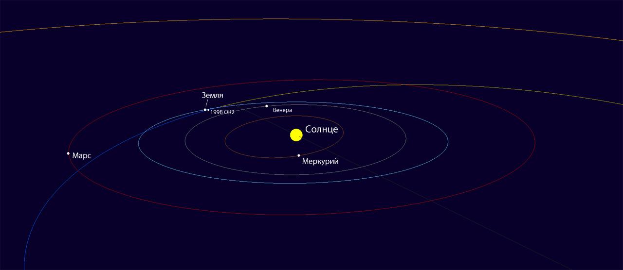 астероид 1998 OR2 и его орбита