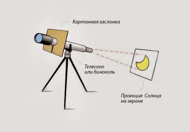 как наблюдать солнечное затмение